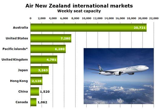 Chart: Air New Zealand international markets Weekly seat capacity