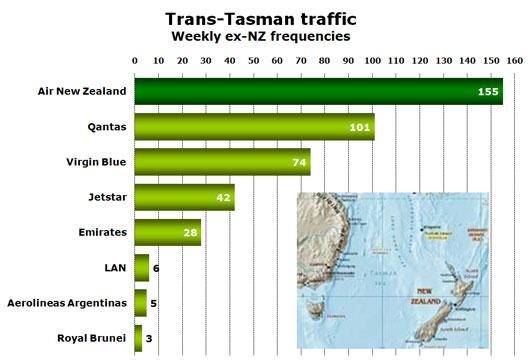 Chart: Trans-Tasman traffic Weekly ex-NZ frequencies