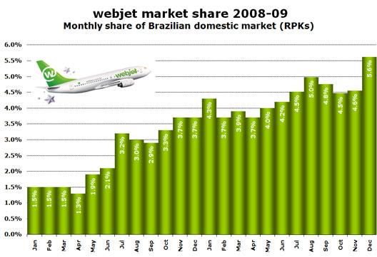 Chart: webjet market share 2008-09 - Monthly share of Brazilian domestic market (RPKs)