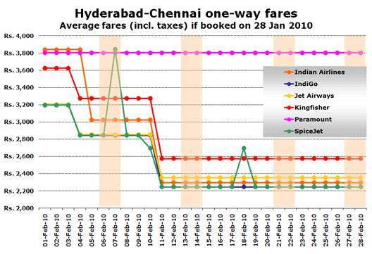 Chart: Hyderabad-Chennai one-way fares