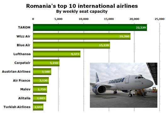 Chart: International share