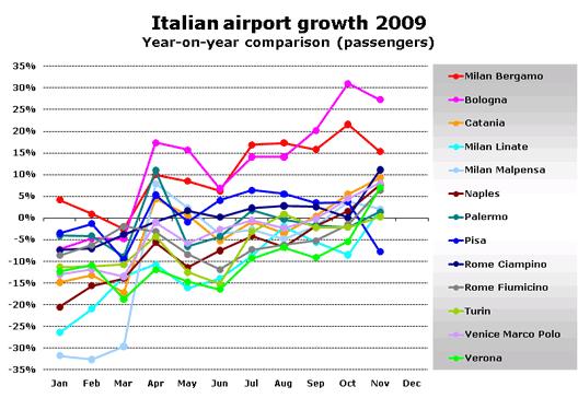 Chart: Italian growth 09