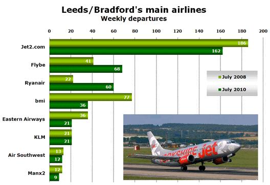 Chart: Main airlines at Leeds/bradford