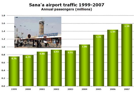 Chart: Sana airport traffic 99-07