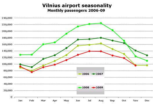 Chart: Seasonality