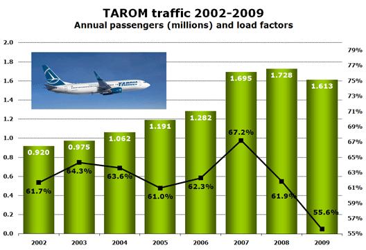 Chart: Tarom traffic 2002-2009