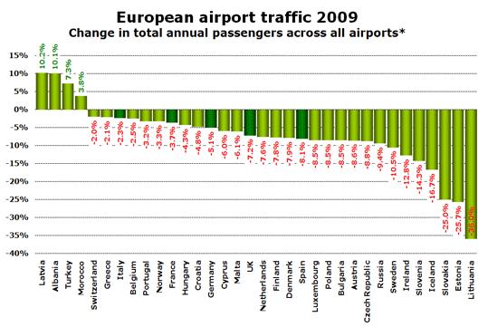 Chart: European traffic 2009