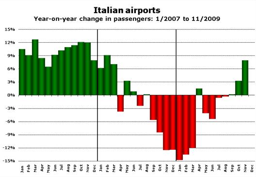 Chart: VLT