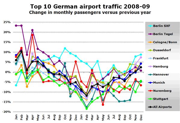Top 10 German airport traffic 2008-09 Change in monthly passengers versus previous year