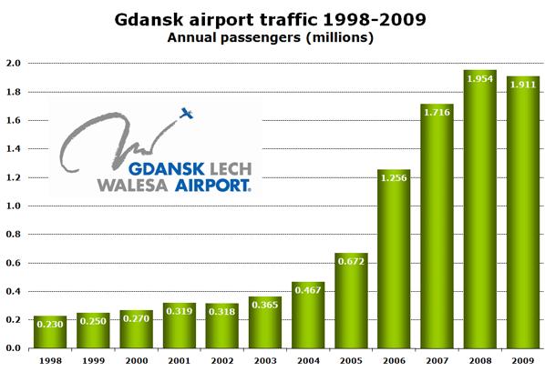 Chart: Gdansk airport traffic 1998-2009 Annual passengers (millions)