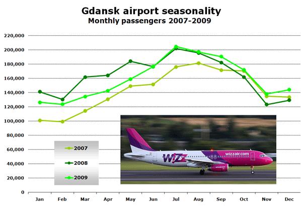 Chart: Gdansk airport seasonality - Monthly passengers 2007-2009
