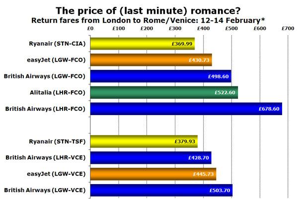 comparison of london rome venice valentine s day fares for last