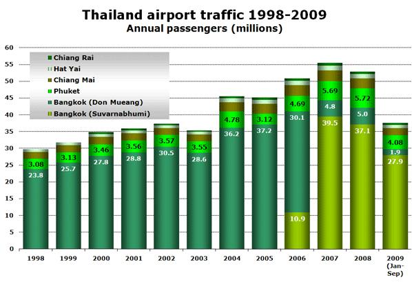 Thailand airport traffic 1998-2009 - Annual passengers (millions)