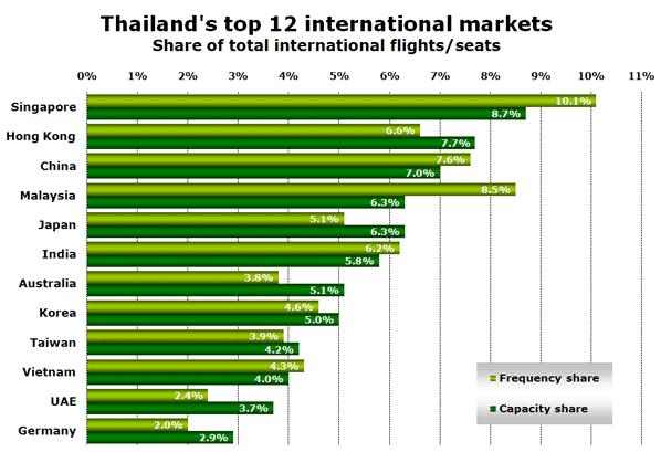 Thailand's top 12 international markets - Share of total international flights/seats
