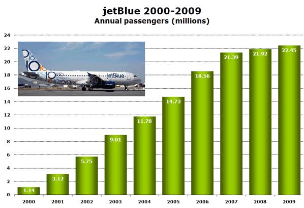 Chart: jetBlue 2000-2009 Annual passengers (millions)