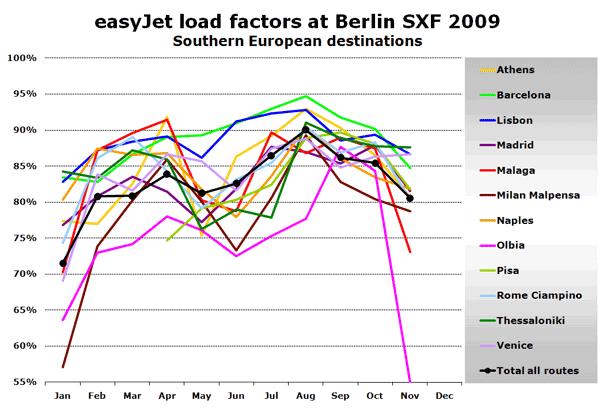Chart: easyJet load factors at Berlin SXF 2009 - Southern European destinations