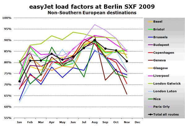 Chart: easyJet load factors at Berlin SXF 2009 - Non-Southern European destinations