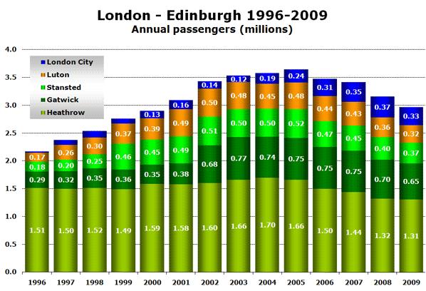 London - Edinburgh 1996-2009 Annual passengers (millions)