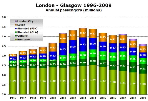 London - Glasgow 1996-2009 Annual passengers (millions)