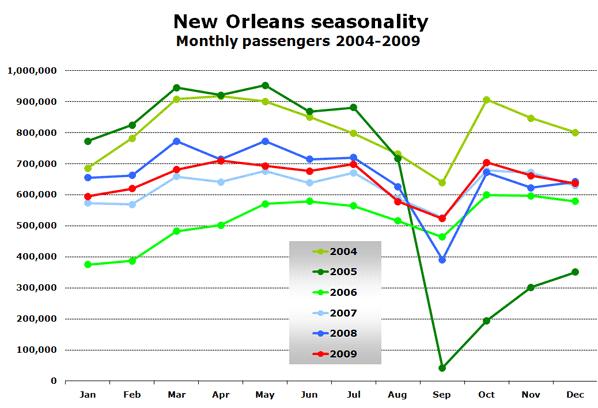 New Orleans seasonality Monthly passengers 2004-2009