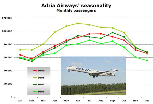 Chart: Adria Airways' seasonality Monthly passengers