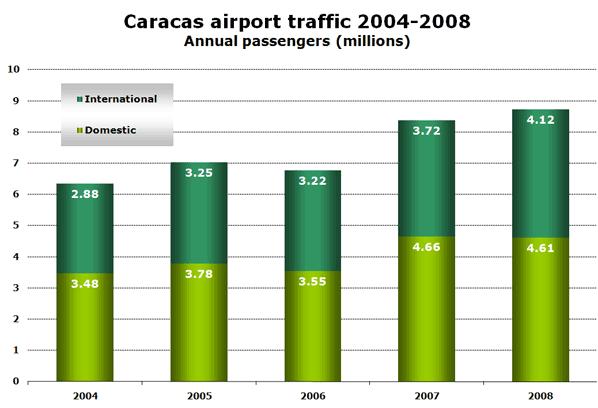 Caracas airport traffic 2004-2008 Annual passengers (millions)