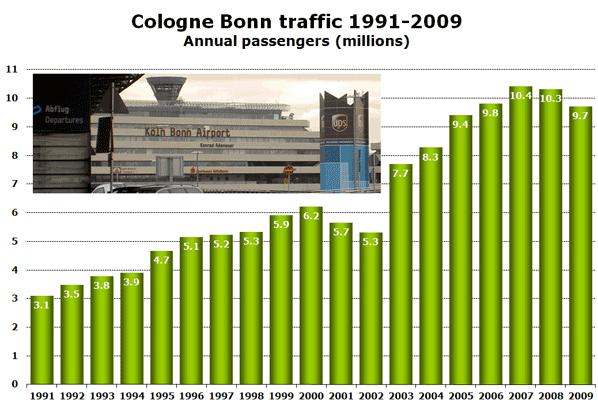 Chart: Cologne Bonn traffic 1991-2009 - Annual passengers (millions)
