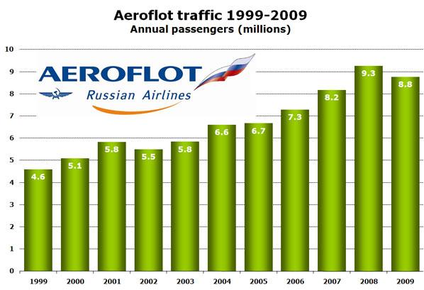 Chart: Aeroflot traffic 1999-2009 - Annual passengers (millions)