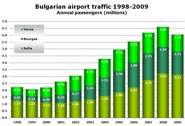 Chart: Bulgarian airport traffic 1998-2009 - Annual passengers (millions)