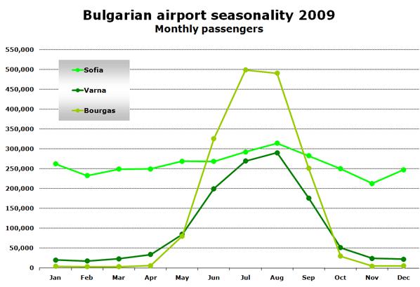 Chart: Bulgarian airport seasonality 2009 - Monthly passengers