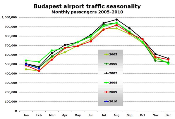 Budapest airport traffic seasonality Monthly passengers 2005-2010