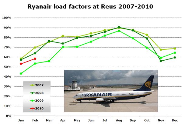 Chart: Ryanair load factors at Reus 2007-2010