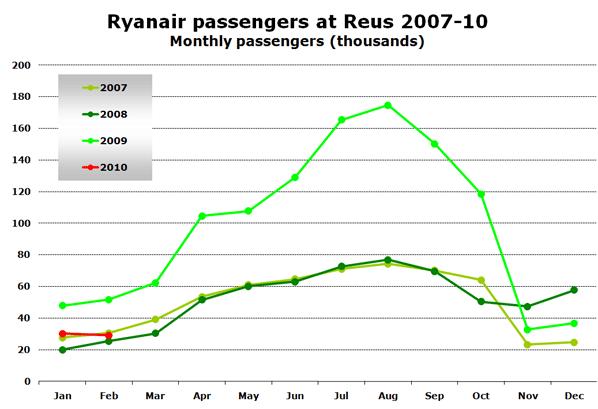 Chart: Ryanair passengers at Reus 2007-10 - Monthly passengers (thousands)