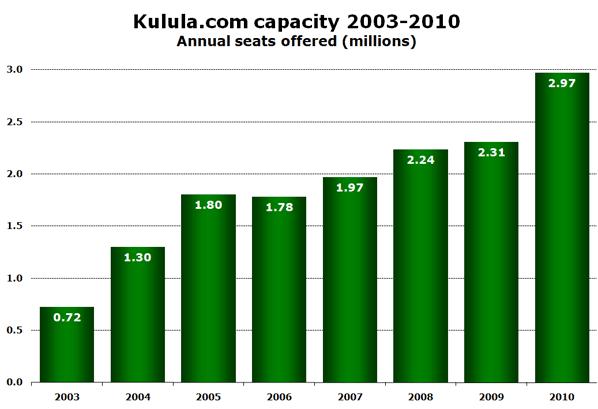 Chart: Kulula.com capacity 2003-2010 - Annual seats offered (millions)