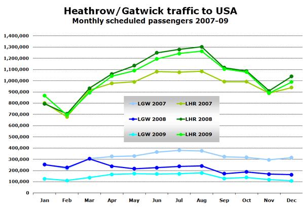 Chart: Heathrow/Gatwick traffic to USA - Monthly scheduled passengers 2007-09