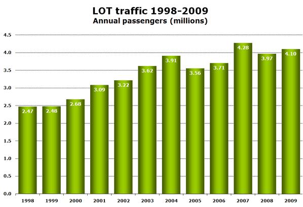 LOT traffic 1998-2009 Annual passengers (millions)