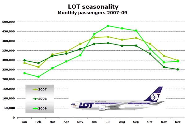 LOT seasonality Monthly passengers 2007-09