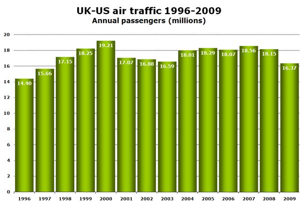 Chart: UK-US air traffic 1996-2009 - Annual passengers (millions)