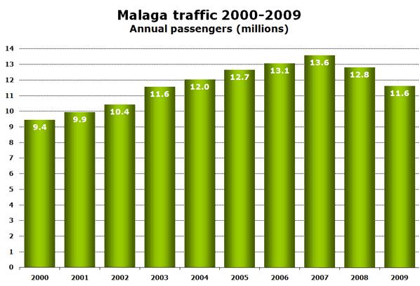 Chart: Málaga traffic 2000-2009 - Annual passengers (millions)