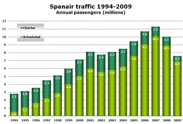 Spanair traffic 1994-2009 Annual passengers (millions)