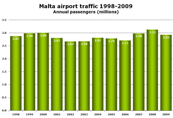 Chart: Malta airport traffic 1998-2009 Annual passengers (millions)