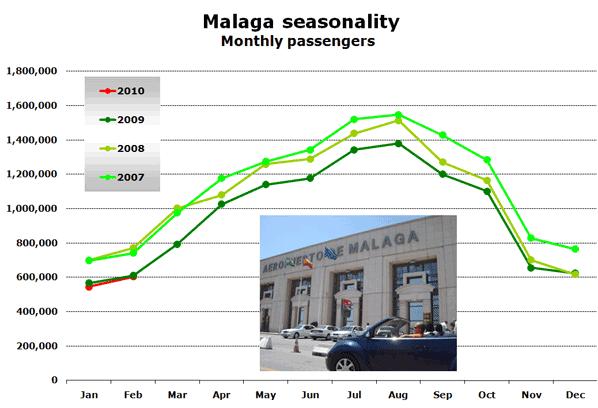 Chart: Málaga seasonality - Monthly passengers