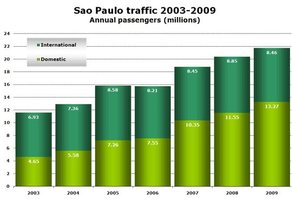 Sao Paulo traffic 2003-2009 Annual passengers (millions)