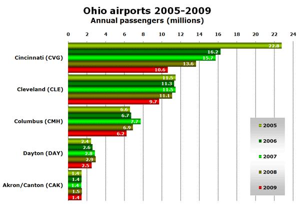 Chart: Ohio airports 2005-2009 - Annual passengers (millions)