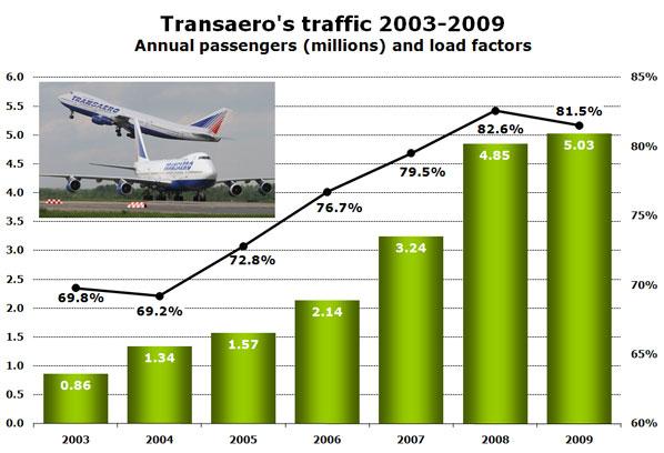 Transaero's traffic 2003-2009 Annual passengers (millions) and load factors