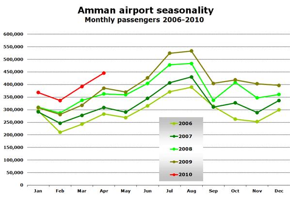 Chart:  Amman airport seasonality - Monthly passengers 2006-2010