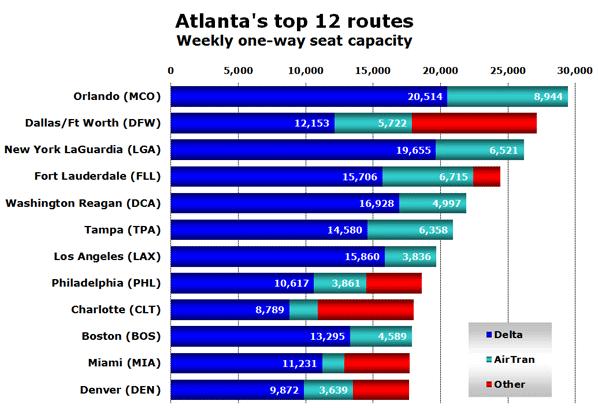 Chart: Atlanta's top 12 routes - Weekly one-way seat capacity