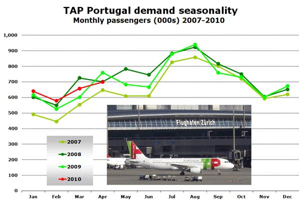 Chart:  TAP Portugal demand seasonality Monthly passengers (000s) 2007-2010