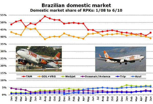Chart: Brazilian domestic market - Domestic market share of RPKs: 1/08 to 6/10