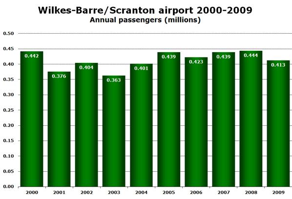Wilkes Barre Scranton Airport Welcomes American Airlines